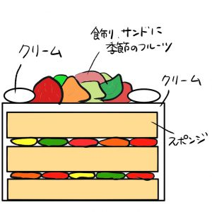 生クリームフルーツ盛り断面図