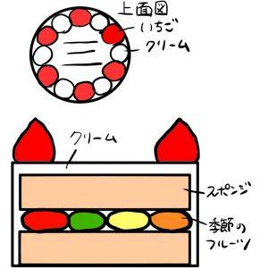生クリームデコレーションケーキ断面図